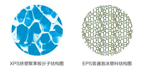 xps挤塑聚苯板分子结构图