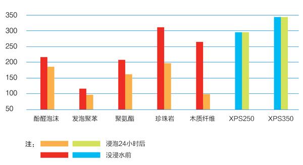 XPS與主要保溫隔熱材料浸水后抗壓強度對比表