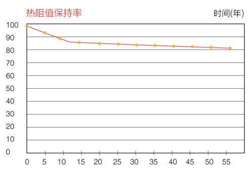 XPS擠塑聚苯板熱阻值保持率
