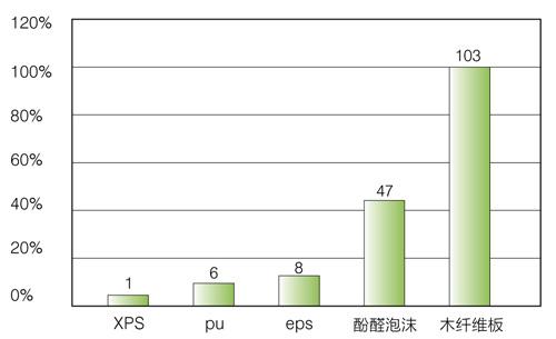 xps擠塑板體積吸水率圖表