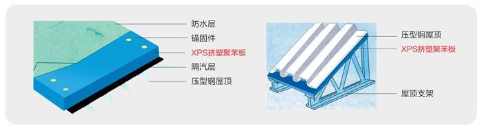 壓型鋼板屋面保溫隔熱系統